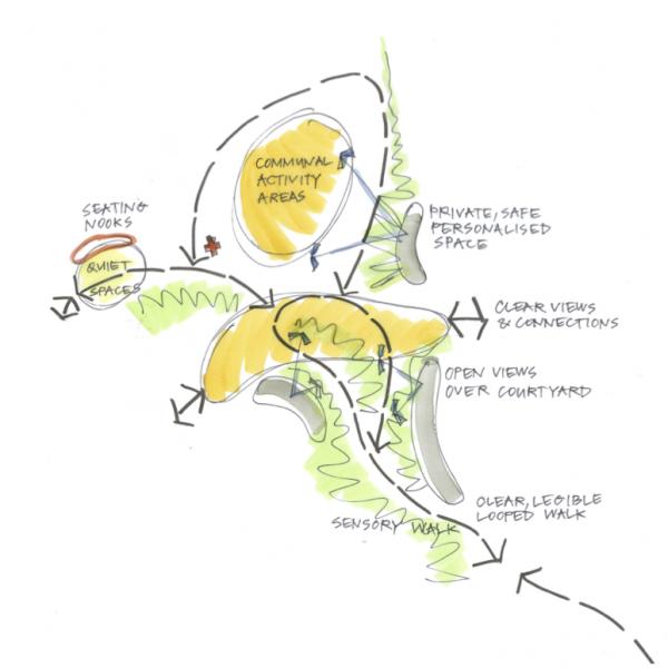 Syrinx Web - Projects - Saddlers Retreat - Floodplain Landscape